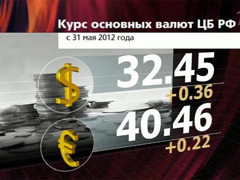 Курс доллара 31 декабря 2012