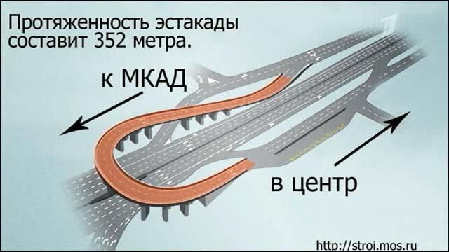 новая развязка Варшавского
