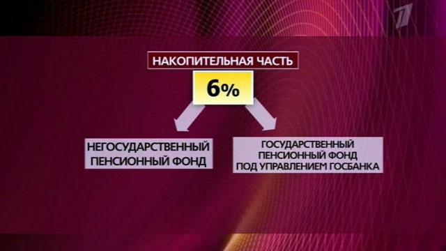 софинансирование пенсии в 2013 году: