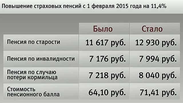 5 тыс рублей к пенсии по потери кормильца когда будет уникальности